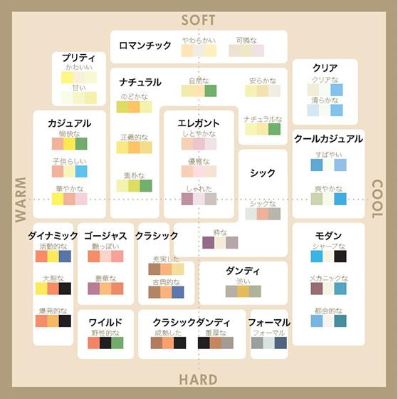 カラーコーディネートのイメージ